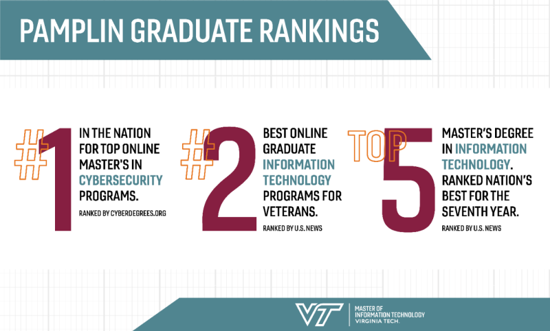 Top Online Masters Programs >> Two Virginia Tech Online Graduate Education Programs Are