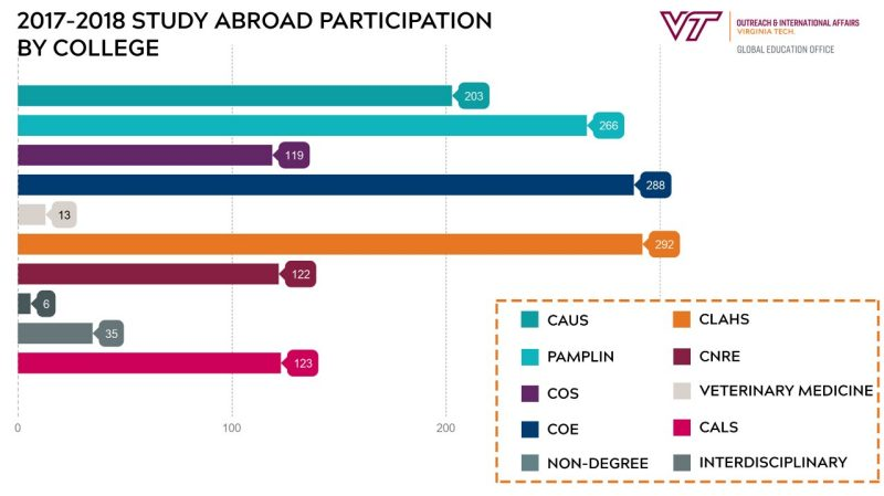 Study abroad participation by college during the 2017-18 academic year.